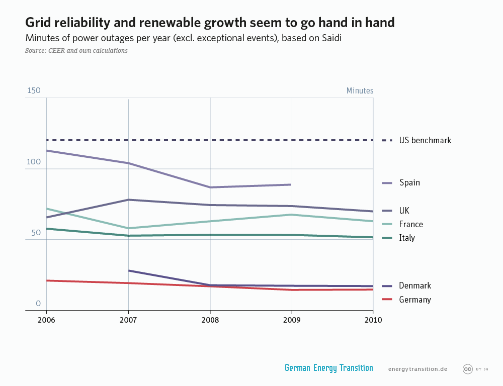 energytransition.de - graphic: Grid reliability and renewable growth seem to go hand in hand