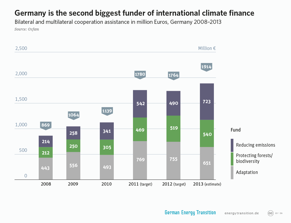 energytransition.de - graphic: Germany is the second biggest funder of international climate finance