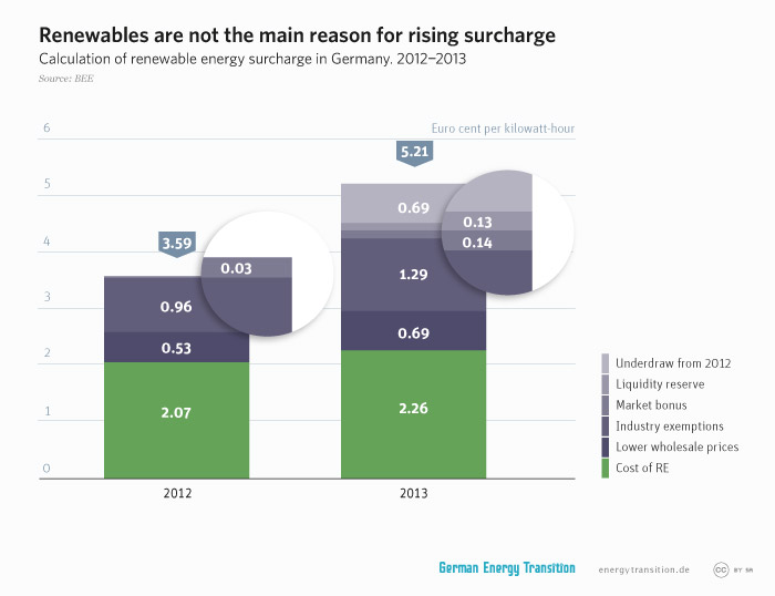 energytransition.de - graphic: Renewables are not the main reason for rising surcharge