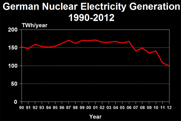 German Nuclear Electricity Generation 1990-2012