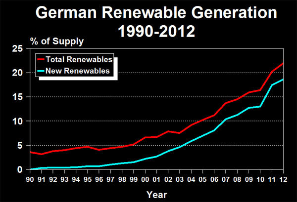 German Renewable Generation 1990-2012