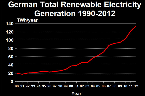 German Total Renewable Electricity Generation 1990-2012
