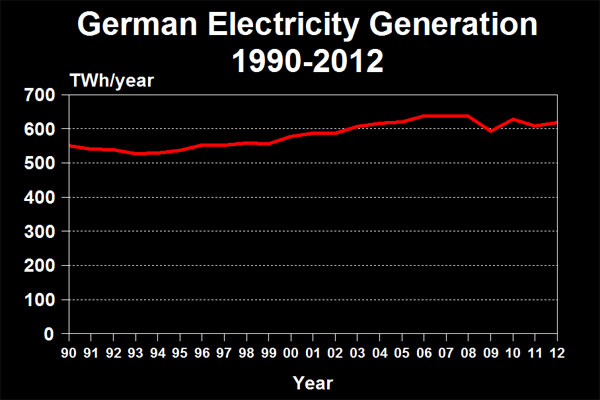 German Electricity Generation 1990-2012