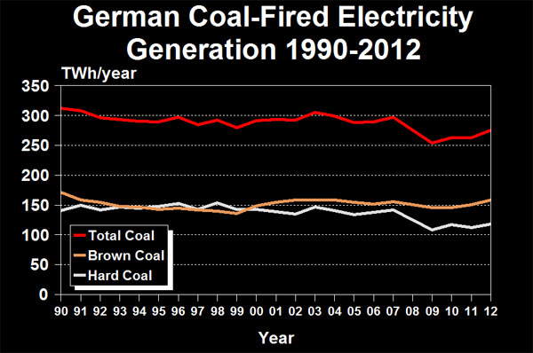 German Coal-Fired Electricity Generation 1990-2012