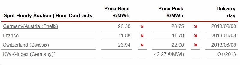 Price Base & Price Peak
