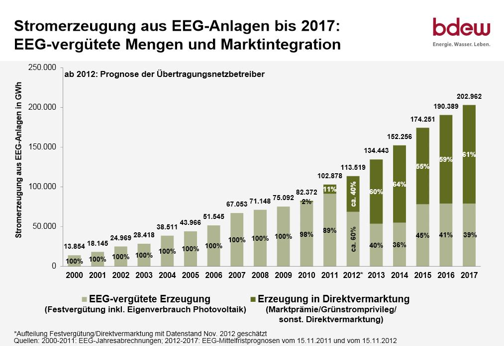 EEG-Vergütete Mengen und Marktintegration