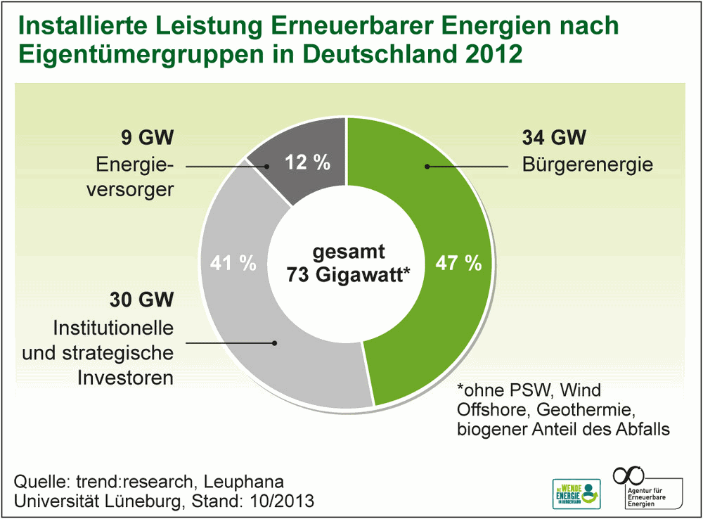 Overall ownership of Renewables