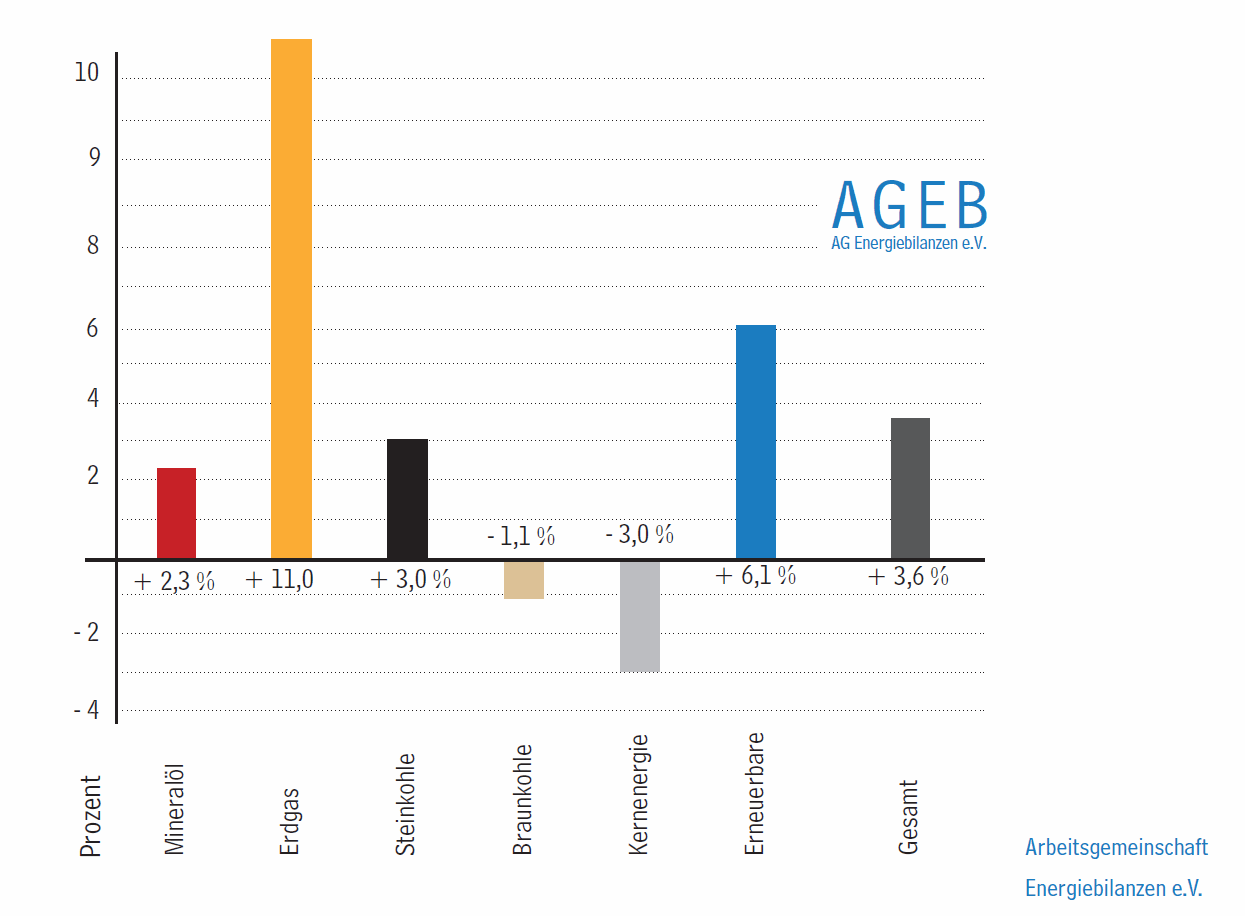 German Energy Sources AGEB 2013
