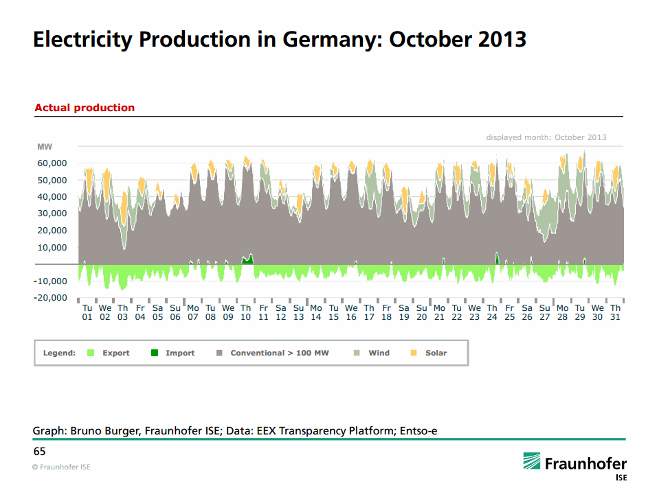 Electricity Production in Germany (October 2013)