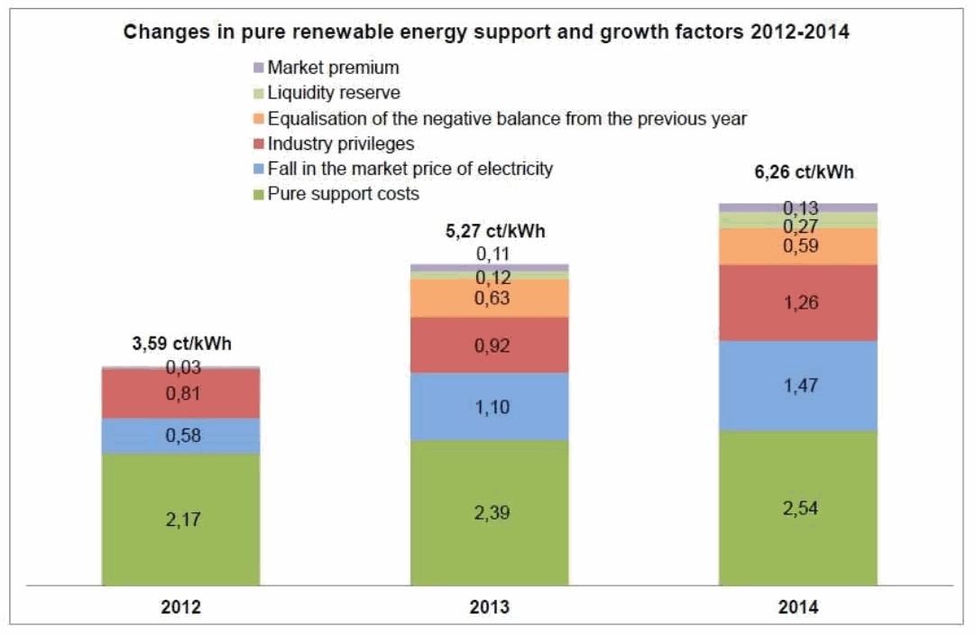 Renewable Surcharge Composition