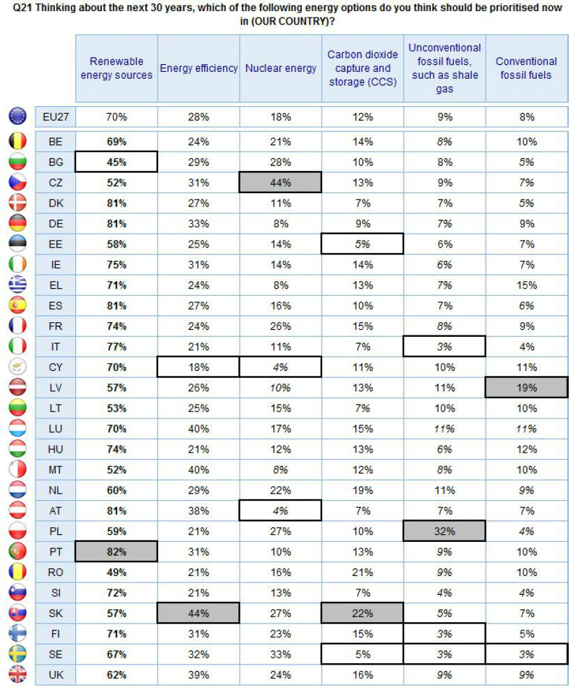 Energy Priorities in the EU