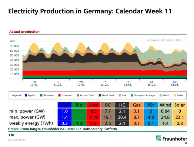 Chart of power production in May 2013