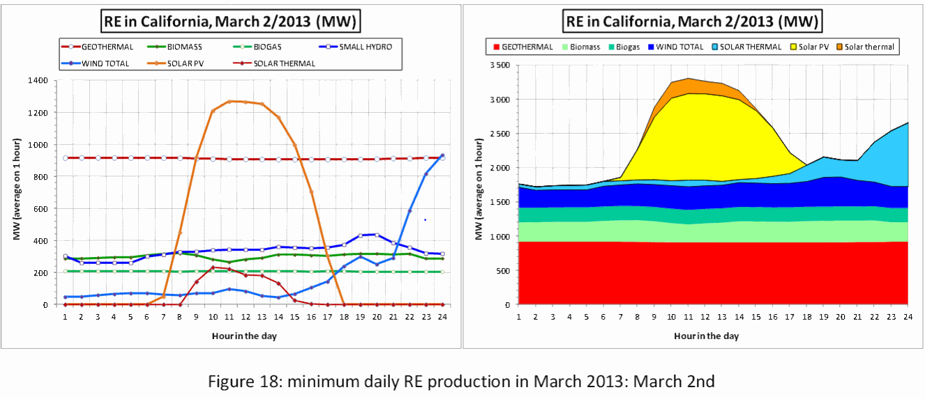 Renewable Energy Production California in March 2013