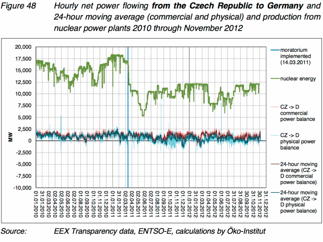 Power trading with the Czech Republic