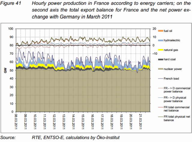 Power Production in France
