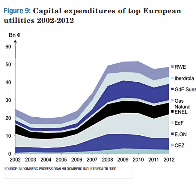 Capital Expenditures of top European Utilities 2002-2012