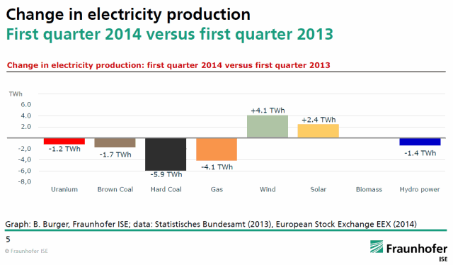 Change in Electricity Production between Q1 2013 and Q1 2014
