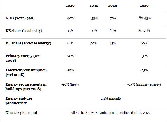 German Energy Goals until 2050