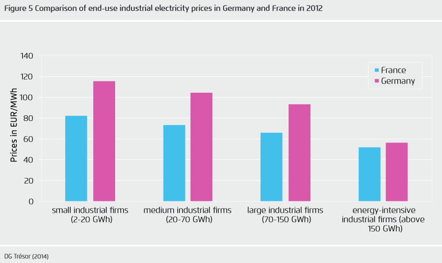 Comparison of end-use industrial power prices in Germany and France 2012