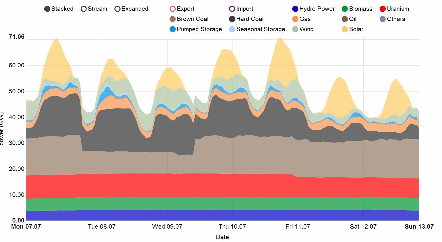 Weekly Power Curve German Summer