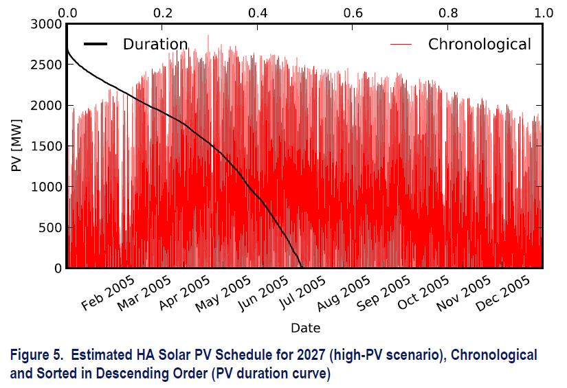 PV Production Scenario 2027