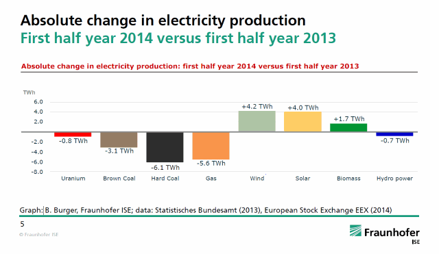 Change in German Electricity Production - first half 2013 vs first half 2014