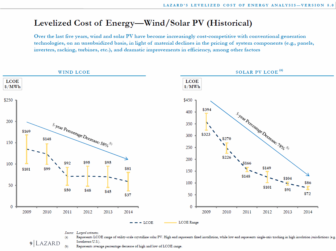 Levelized Cost of Energy - Wind/Solar PV (Historical)