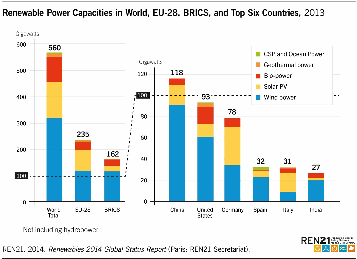 Top5 Renewable Power Capacity