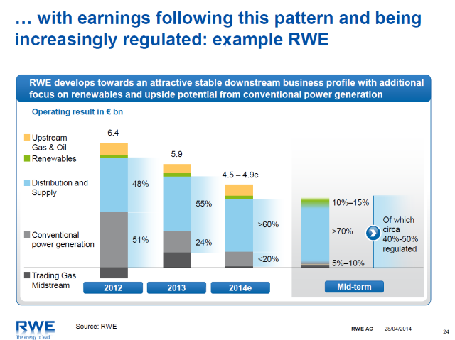 RWE earnings