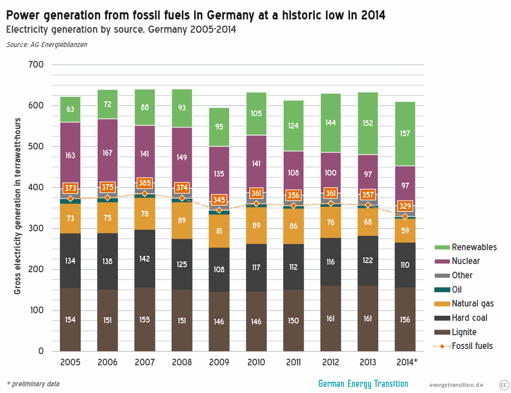 German Electricity Generation 2014