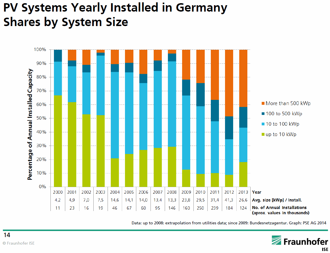 PV Systems Yearly Installed in Germany - Shares by System Size