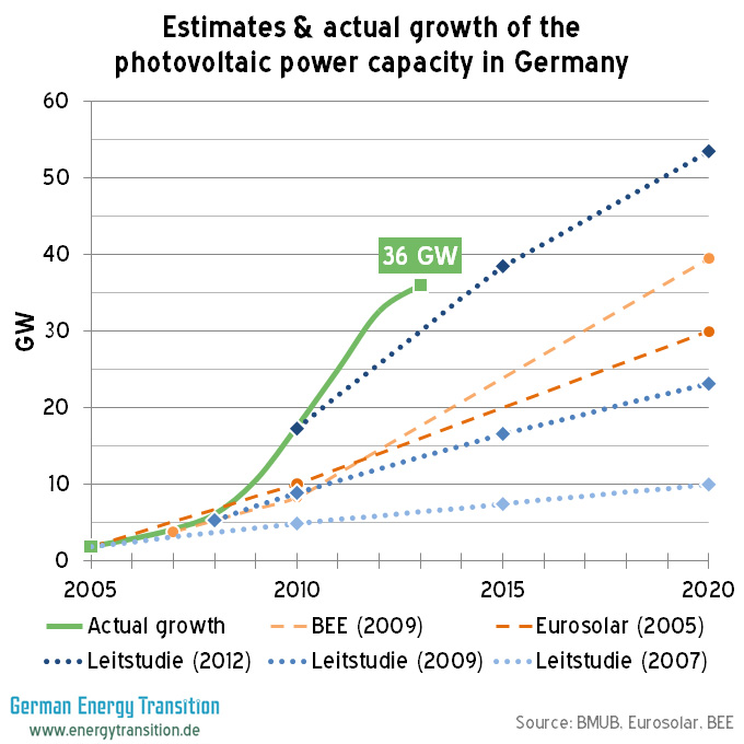 Estimated & actual growth of the photovoltaic power capacity in Germany