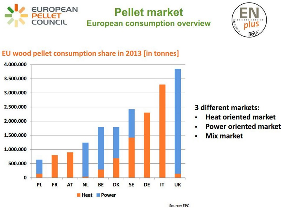 Pellet Market of Europe