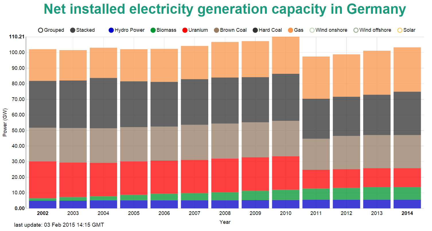 Installed Power Capacity in Germany 2002-2014