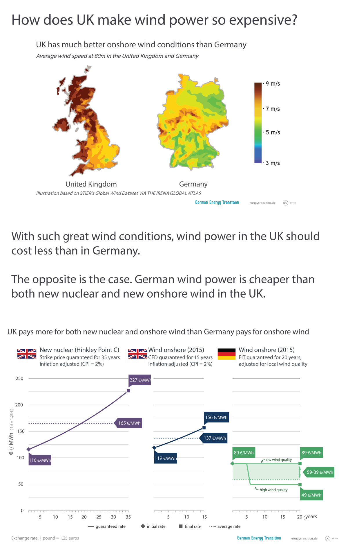 UK and German Wind Power Cost Comparison