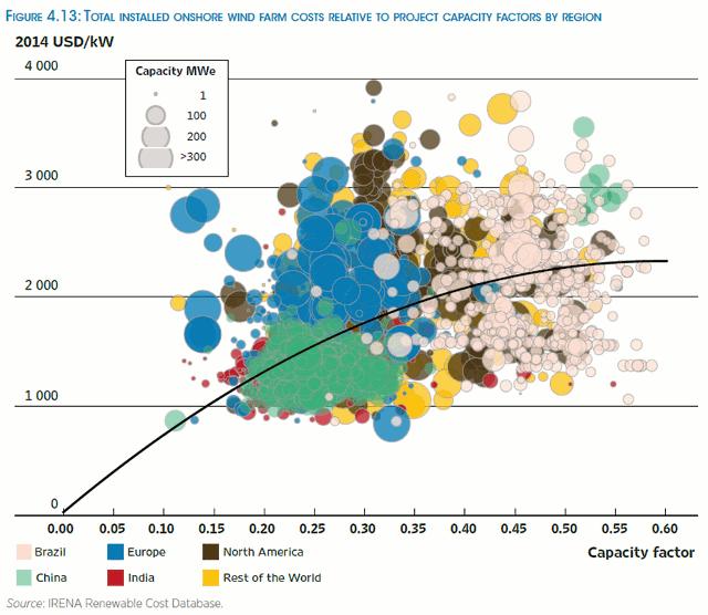 Onshore Wind Capacity Factor Comparison
