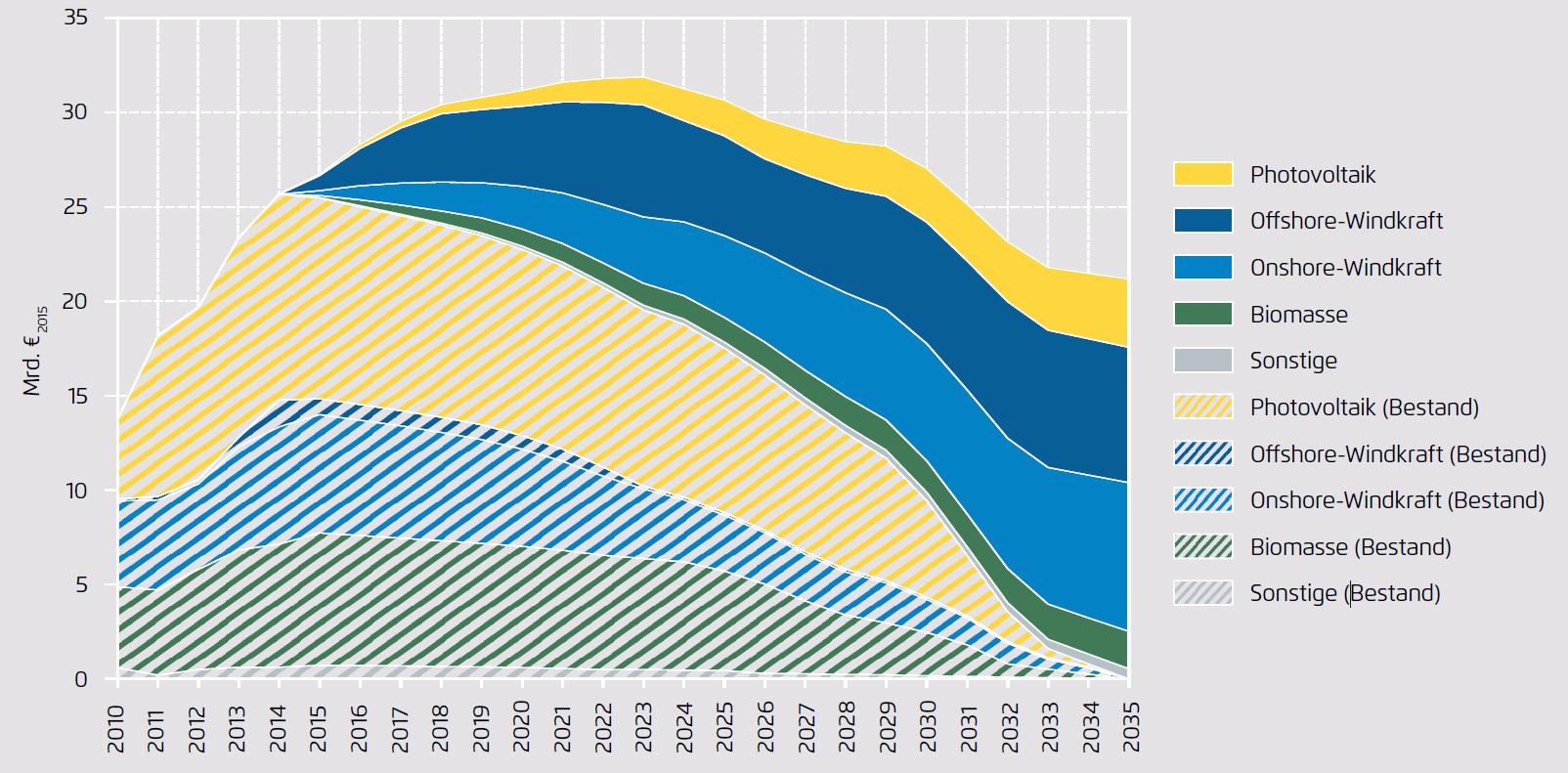 German Feed-In Tariff (EEG) cost by technology type