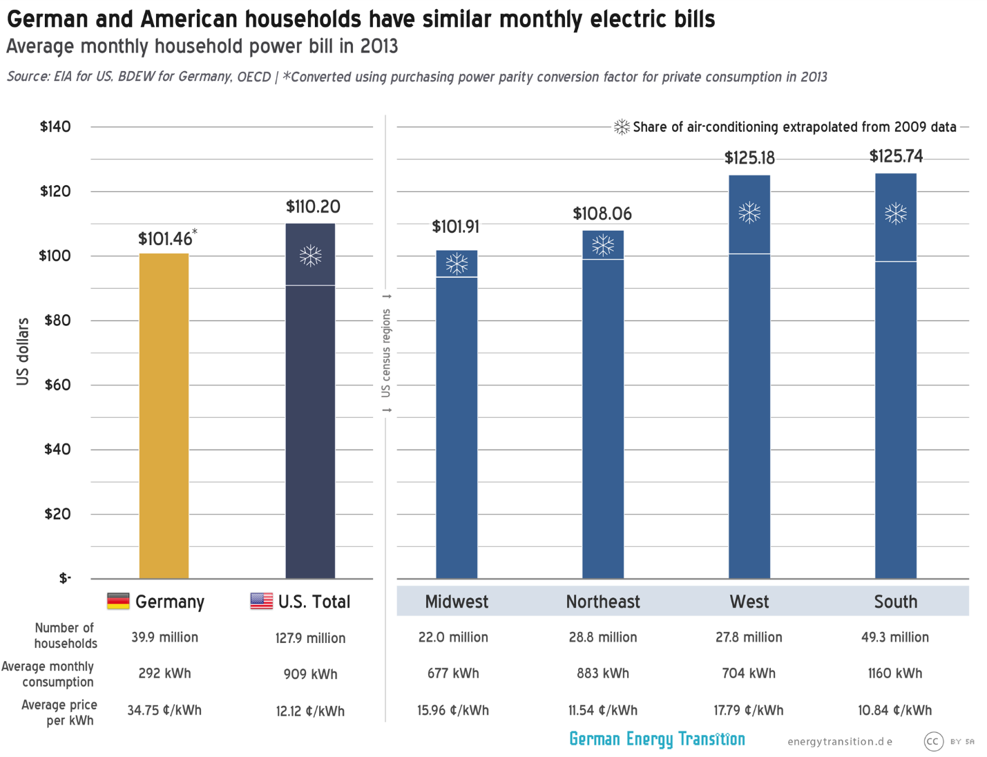 Household power bill comparison Germany vs. US