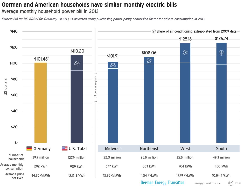 Household Power Bill Comparison Germany Vs Us Energy