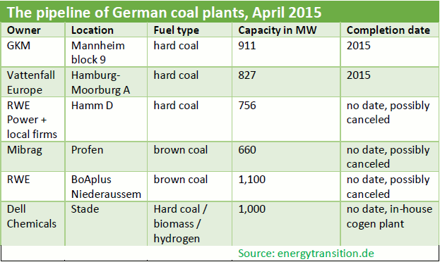 Pipeline for new German Coal Power Plants