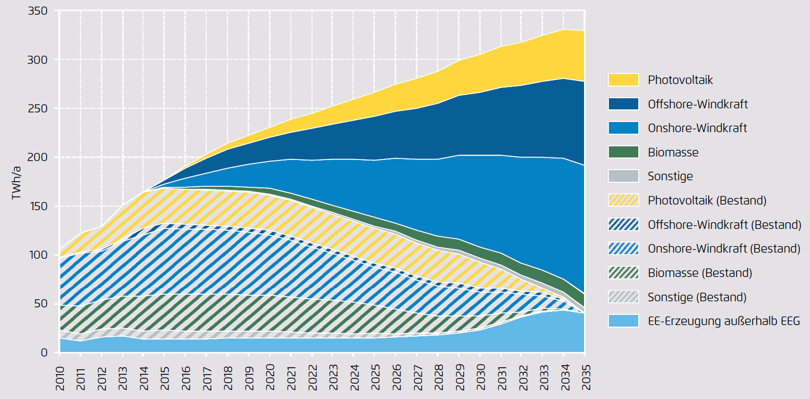 Renewable Power Production in Germany by renewable technology