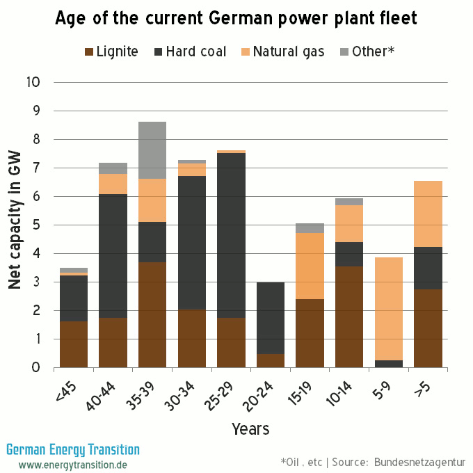 Age of Fossil Fuel Plant Fleet in Germany
