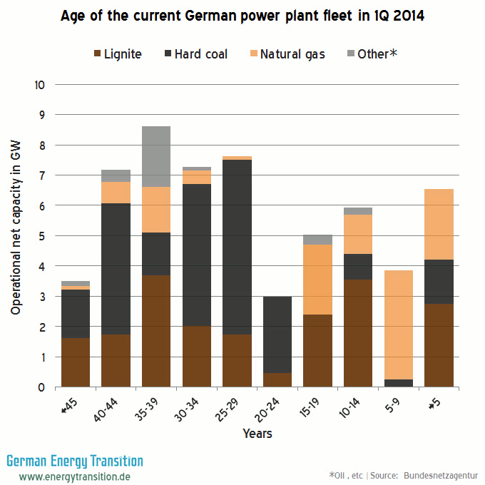 Age of the current German Fossil Power Plant Fleet in 2014