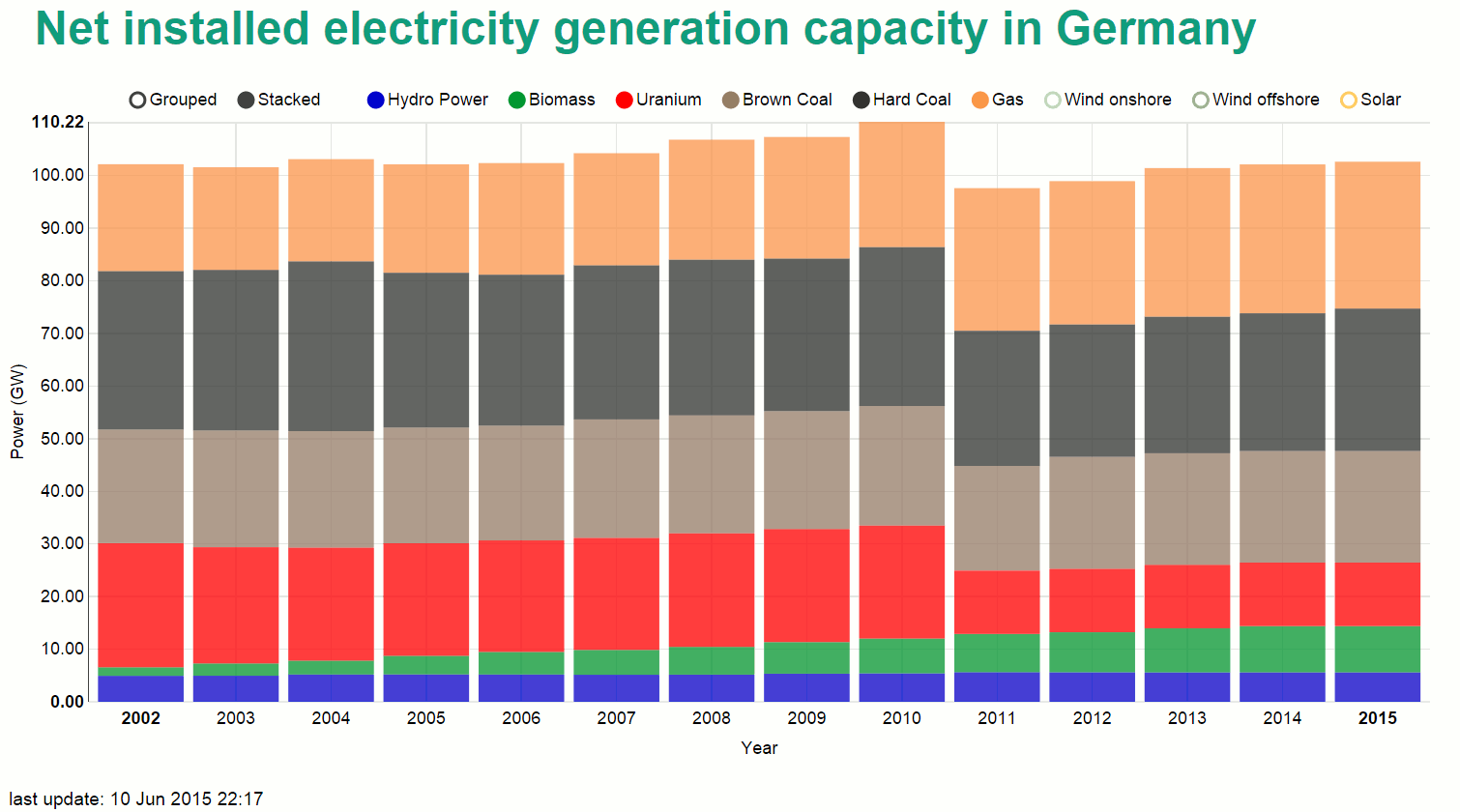 Net installed electricity generation capacity in Germany