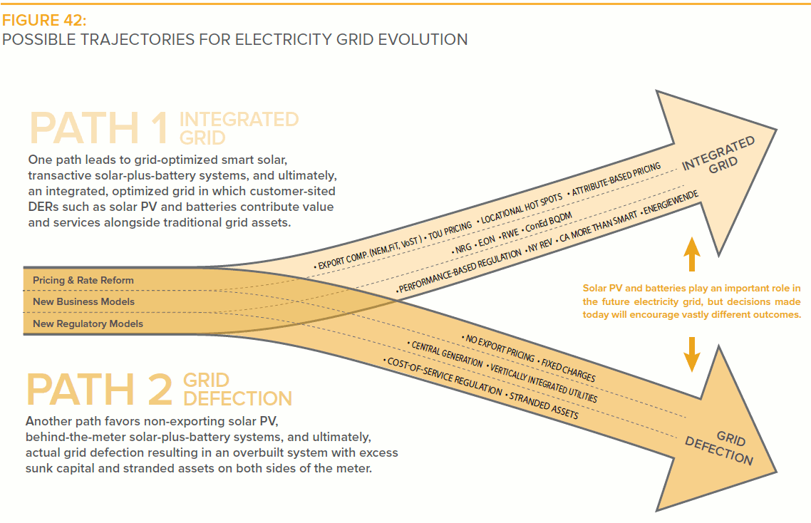 Possible trajectories for electricity grid evolution - integrated grid vs. grid defection