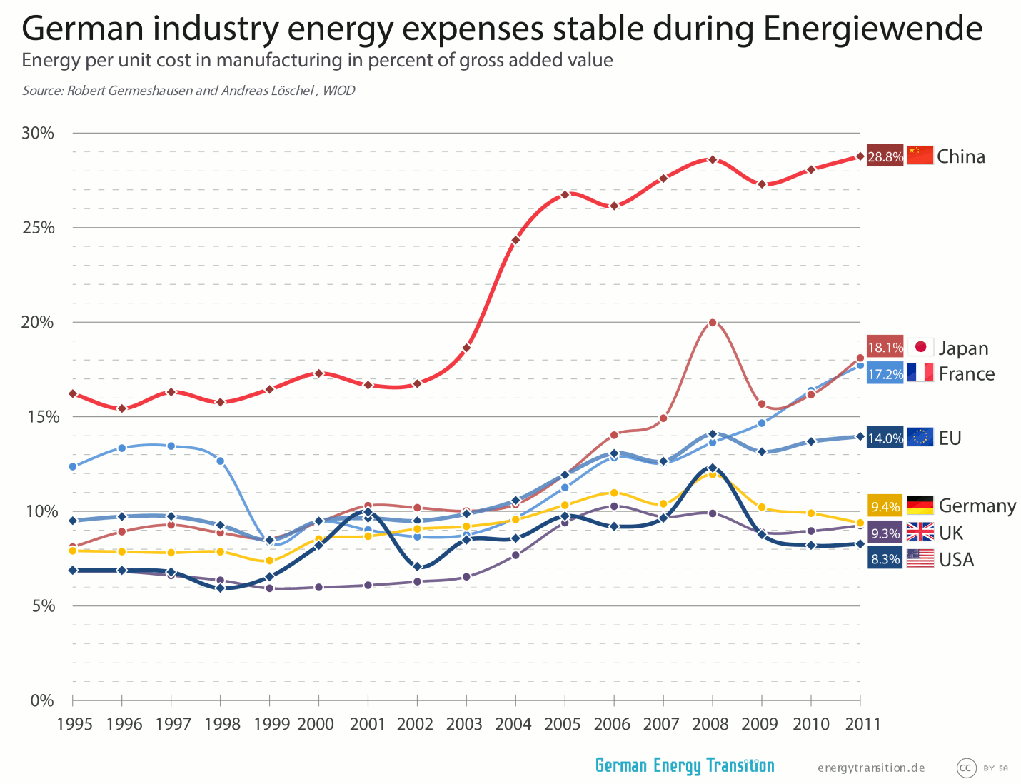 German energy industry expenses stable during Energiewende