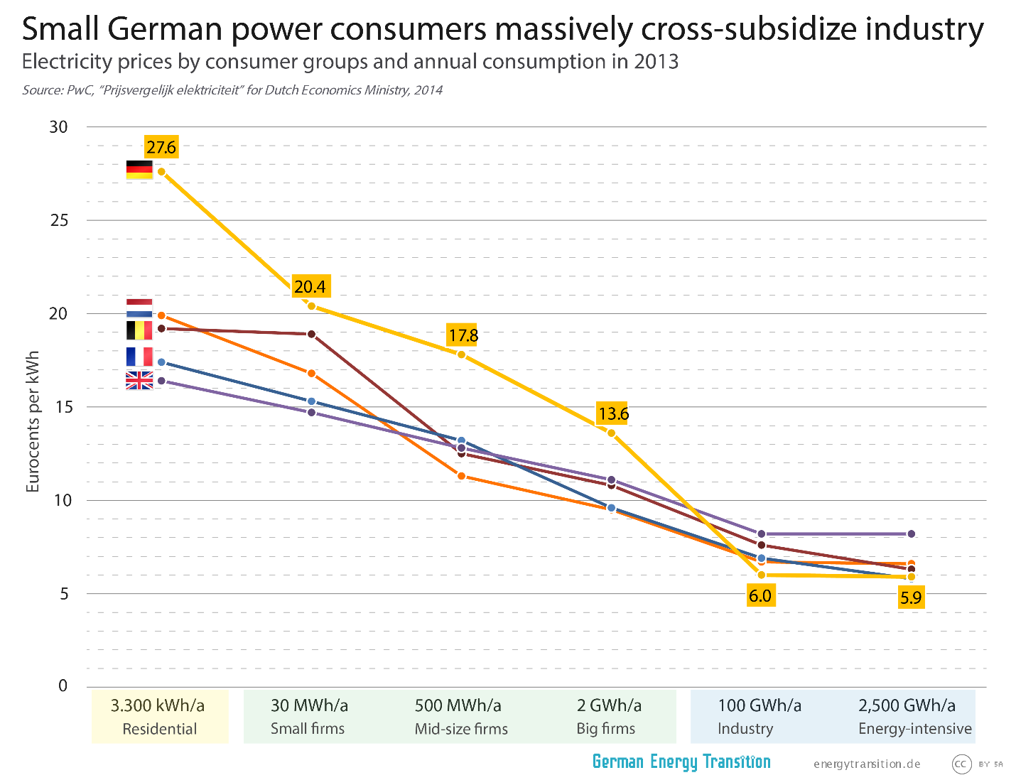Small German consumers massively cross-subsidize industry