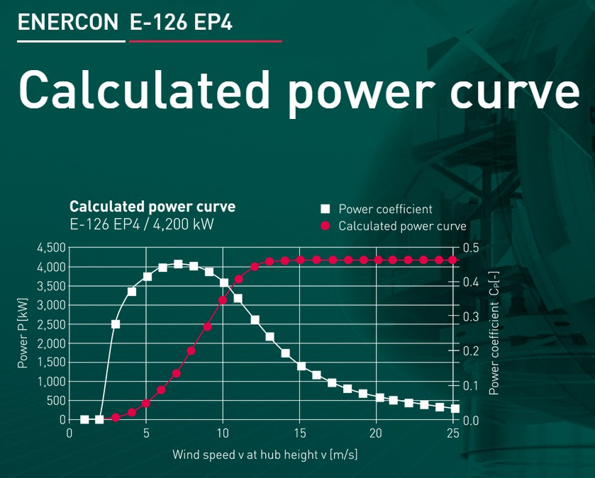 Calculated power curve of wind turbine