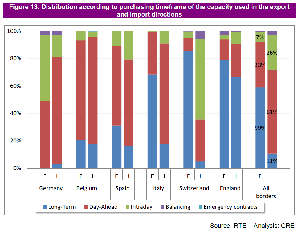 Reasons for power trade between European countries
