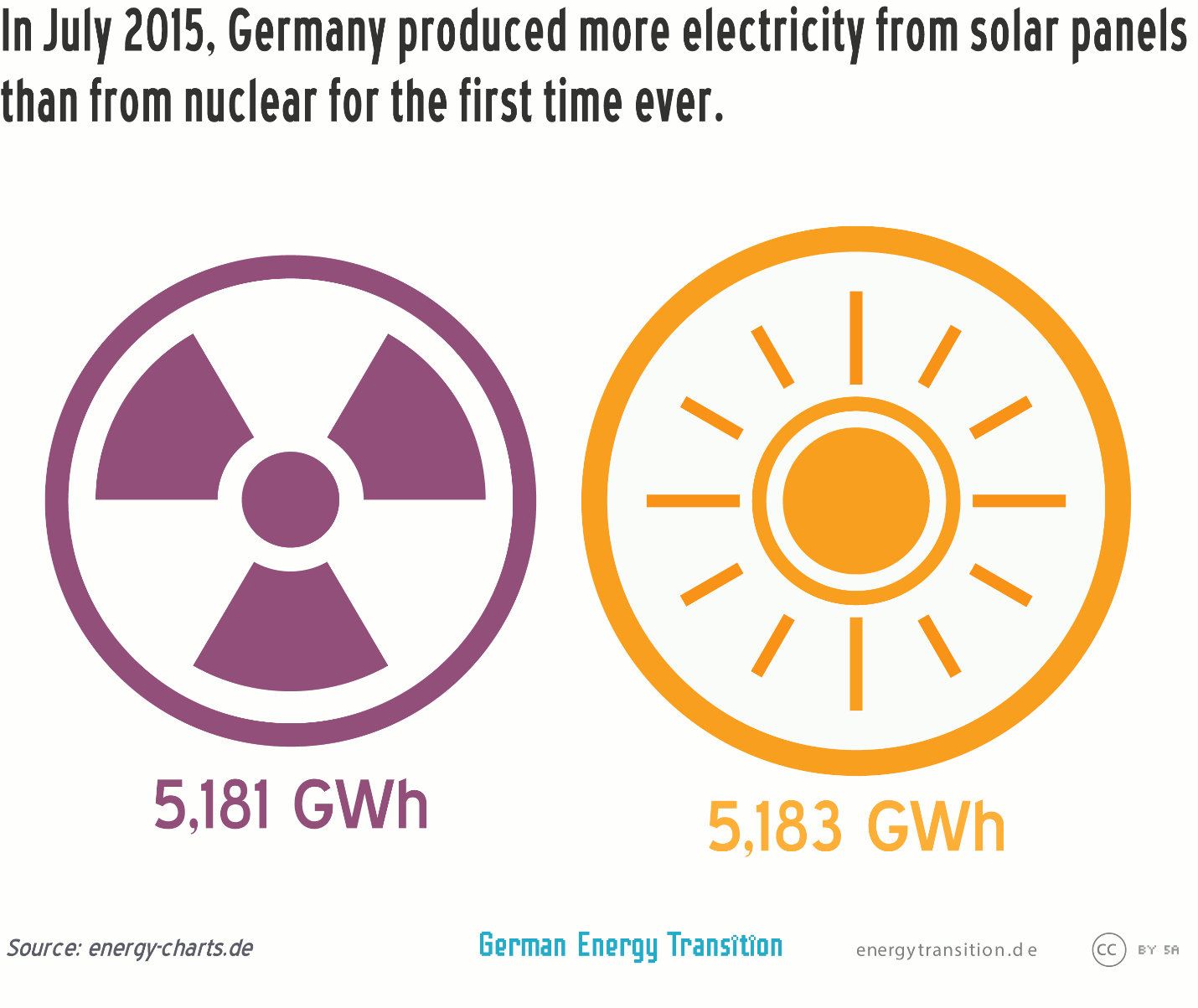 In July 2015, Germany produced more electricity from solar panels than from nuclear